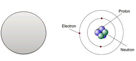 an introduction to the evolution of the modern model of the atom This model is often called the plum pudding model of the atom, due to the fact that its description is very similar to plum pudding, a popular english dessert (see image below) the plum pudding model of the atom on the right, and a picture of plum pudding dessert on the left.