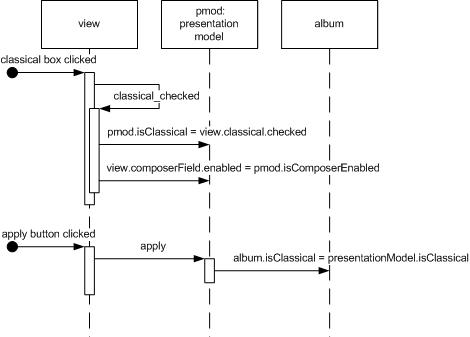 ysis Patterns: Reusable Object Models: Martin Fowler