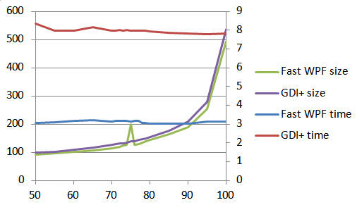 Resize Jpg bench results: size and time against compression levels.