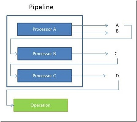 processors_pipeline