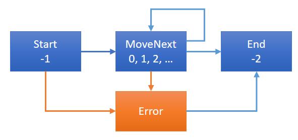 Dixin's Blog - C# Functional Programming In-Depth (14