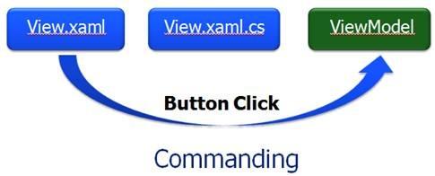 Dan Wahlin - Understanding the Role of Commanding in