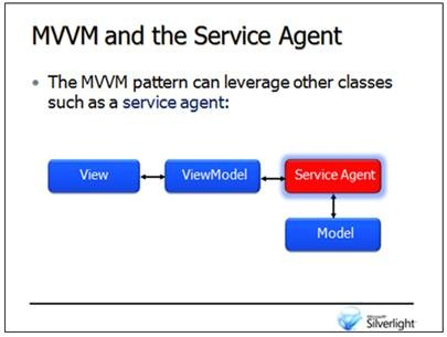 Dan Wahlin - Getting Started with the MVVM Pattern in