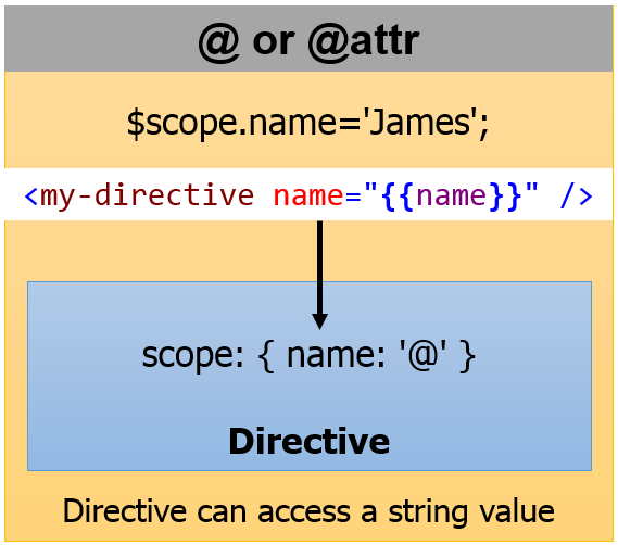 Dan Wahlin Creating Custom Angularjs Directives Part 2 Isolate Scope