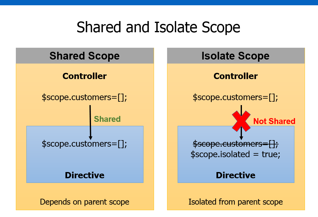 Dan wahlin creating custom angularjs directives part 2 isolate scope image maxwellsz