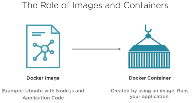 dockerImagesContainers