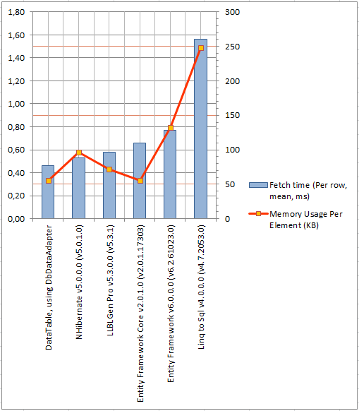 Frans Bouma's blog -  NET (Micro)ORM fetch benchmark results