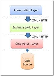 3tier_WebService