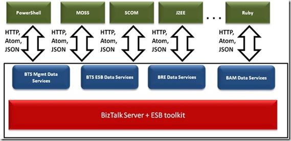 BTSDataServices[1]