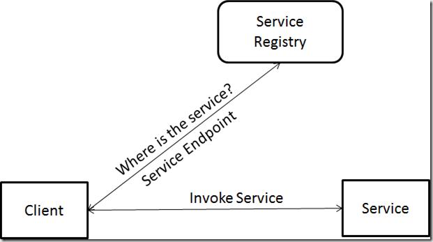 ServiceRegistry[1]