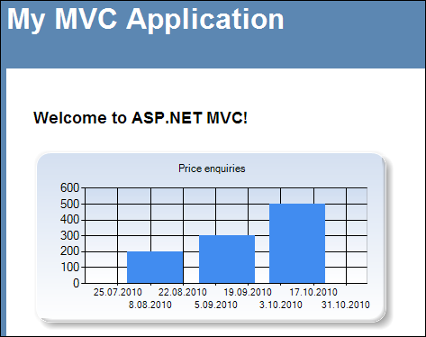 ASP.NET MVC 3: Charting with Razor