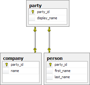 Database structure for parties, persons and companies