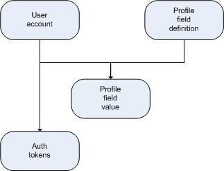 multi-auth-provider
