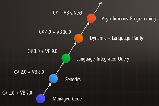.NET Framework timeline