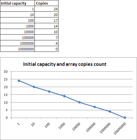 Adding elements to List<T>: Initial capacity and array copies count
