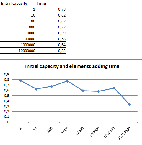 Adding elements to List<T>: Initial capacity and elements adding time