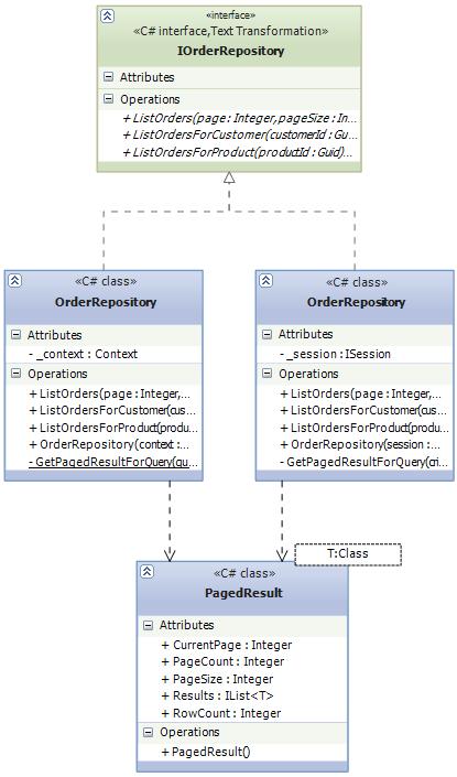 Class diagram for repositories