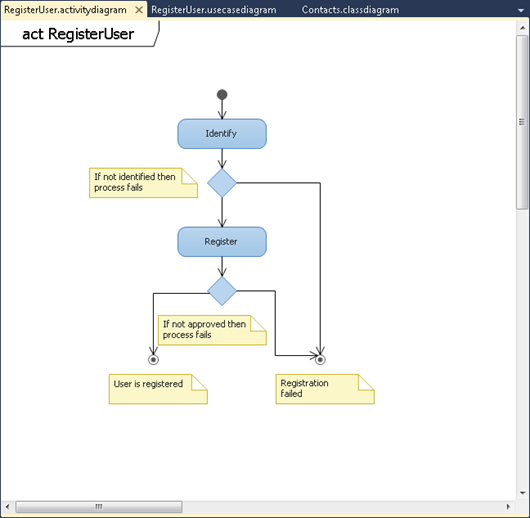 Visual Studio 2010: Activity diagram