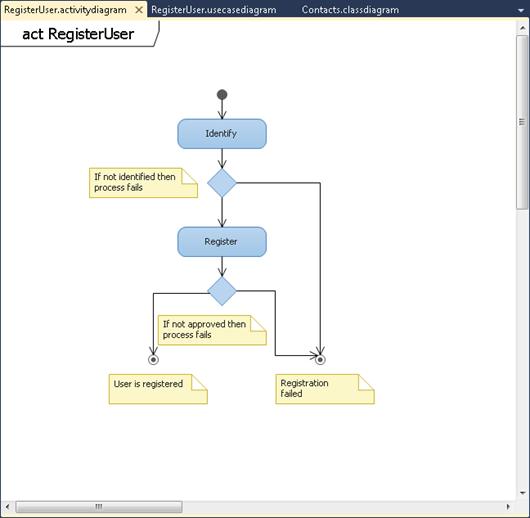 Visual Studio 2010: Activity diagram