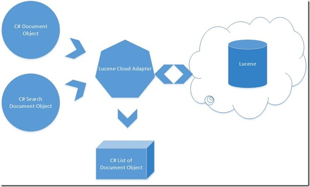 Lucene Cloud Adapter Diagram