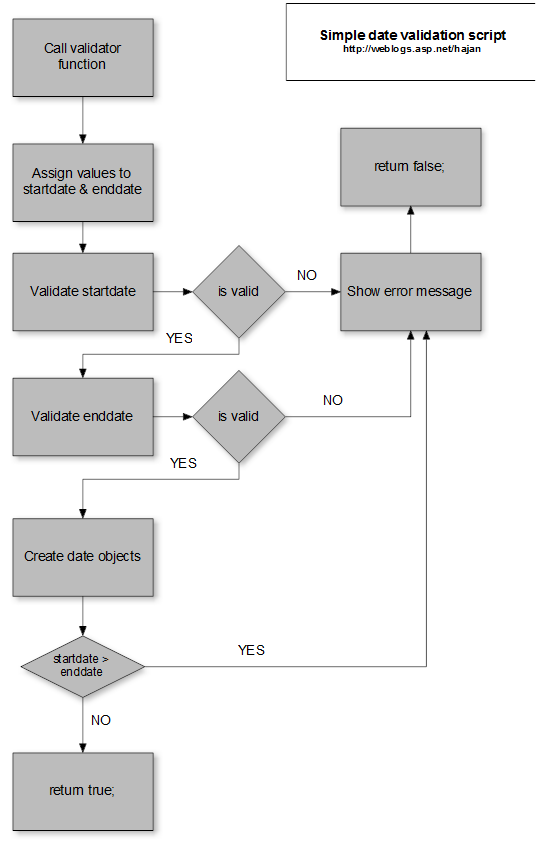 Hajan selmani integration of jquery datepicker in asp website the javascript function code of the above drawn flowchart diagram is ccuart Gallery