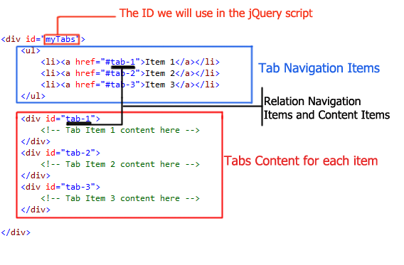 Hajan Selmani - Only 3 simple steps to create jQuery UI tabs content