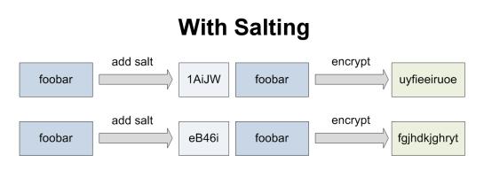 how to decrypt password with salt
