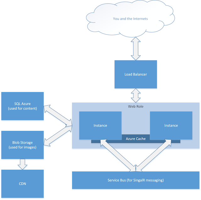 Live Blog diagram