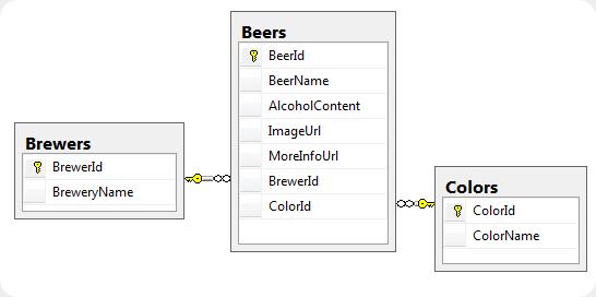beers db
