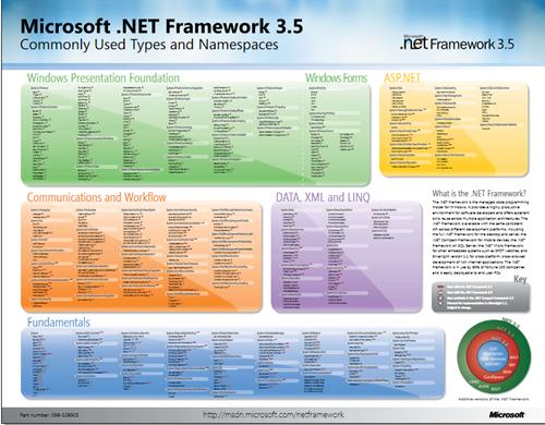 .NET Framework 3.5