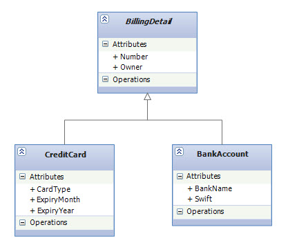 Enterprise Net  Inheritance with EF Code First Part 3  Table