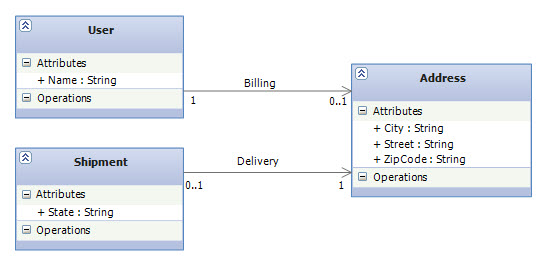 Enterprise associations in ef code first part 3 shared in this model we assumed that the billing address of the user is the same as her delivery address now lets create the association mappings for this domain ccuart Gallery