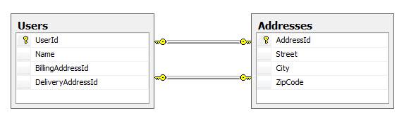 Enterprise  Net - Associations in EF Code First: Part 5