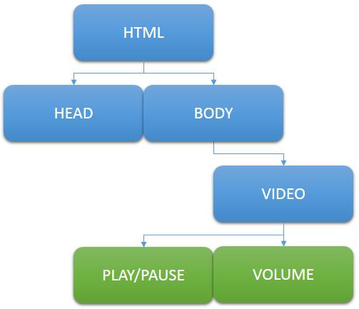 3 - diagram