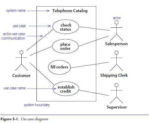 car windows diagram car lock diagram
