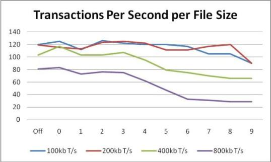 Scott Forsyth's Blog - IIS 7 Compression  Good? Bad? How much?