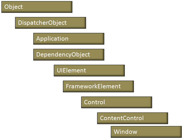 Application current dispatcher invoke wpff