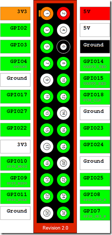 Raspberry-Pi-GPIO-Layout-Revision-2