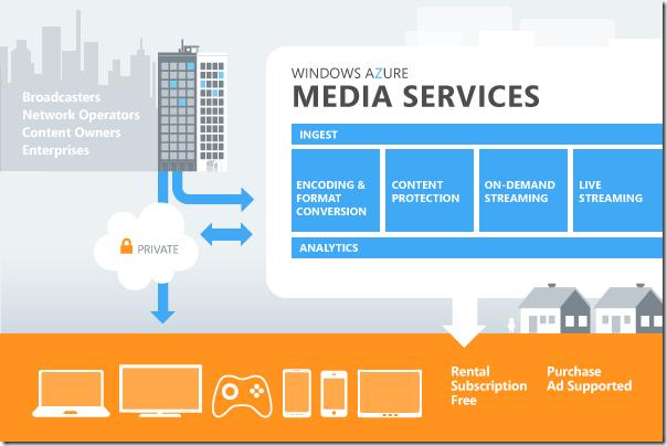 MediaServicesArch