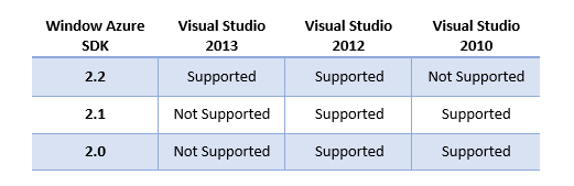 Windows Azure SDK Supported
