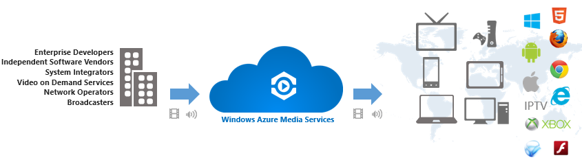 ScottGu's Blog - Announcing Release of Windows Azure Media
