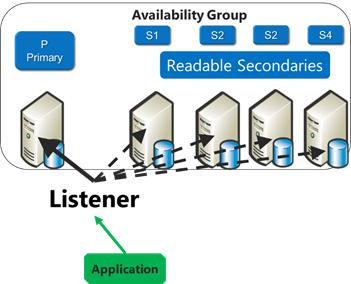 ScottGu's Blog - Windows Azure: General Availability of SQL