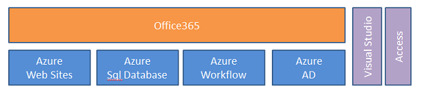 Soporte de Office 365 y Windows Azure