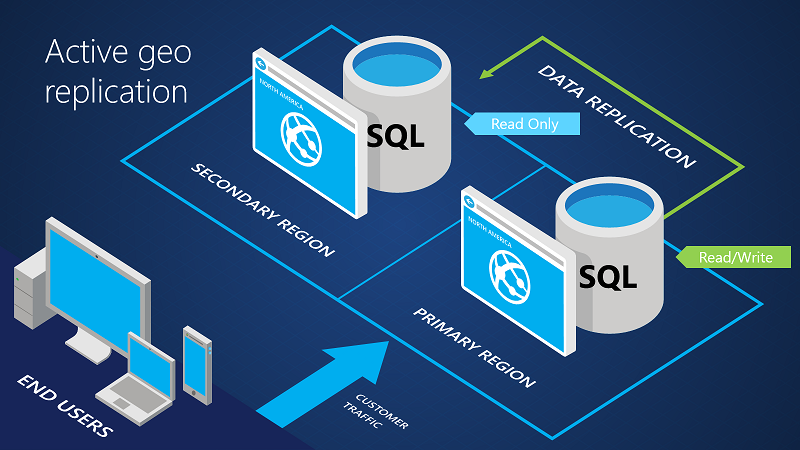 Scottgu S Blog Azure 99 95 Sql Database Sla 500 Gb Db