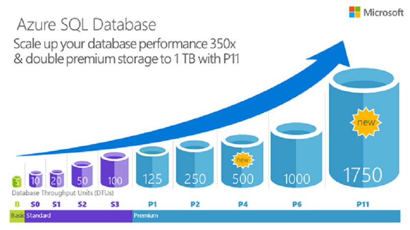 ScottGu\'s Blog - Announcing Great New SQL Database Capabilities in Azure