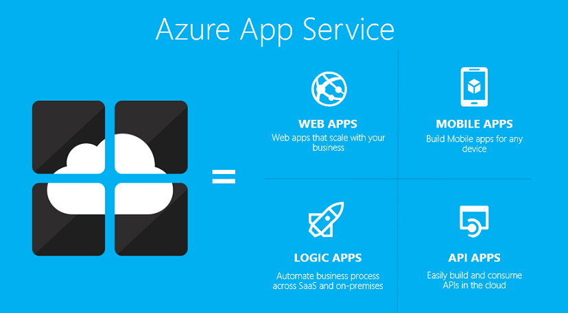 ScottGu's Blog - Announcing the new Azure App Service