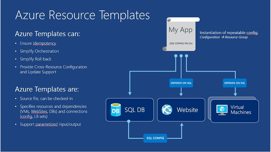 ScottGu's Blog - Azure: Machine Learning Service, Hadoop