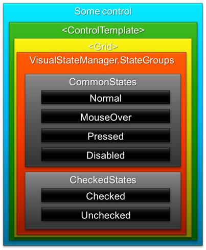 VisualStateManager sample