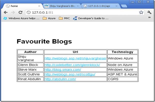 Shiju Varghese's Blog - Developing and Deploying Node js