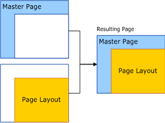 relationship between page instance master page and pagelayout